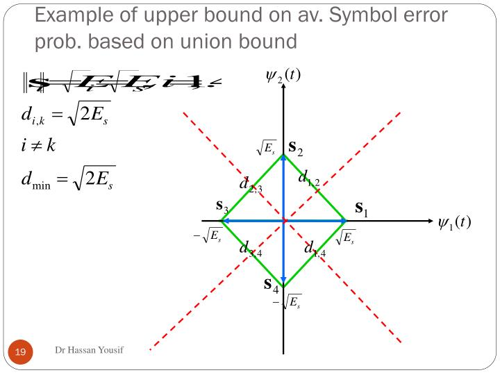 Example of upper bound on av. Symbol error prob. based on union bound