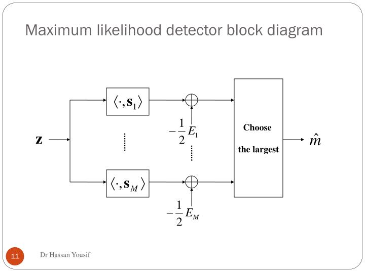 Maximum likelihood detector block diagram