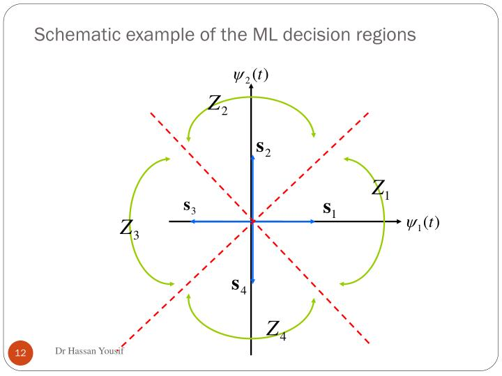 Schematic example of the ML decision regions