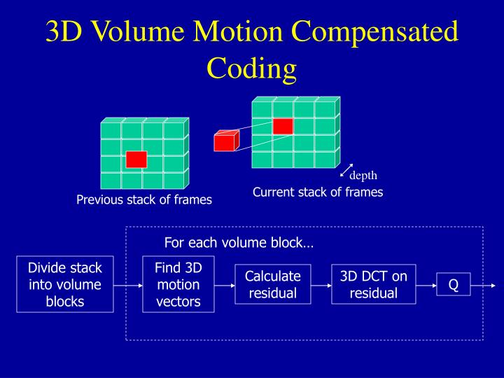 3D Volume Motion Compensated Coding