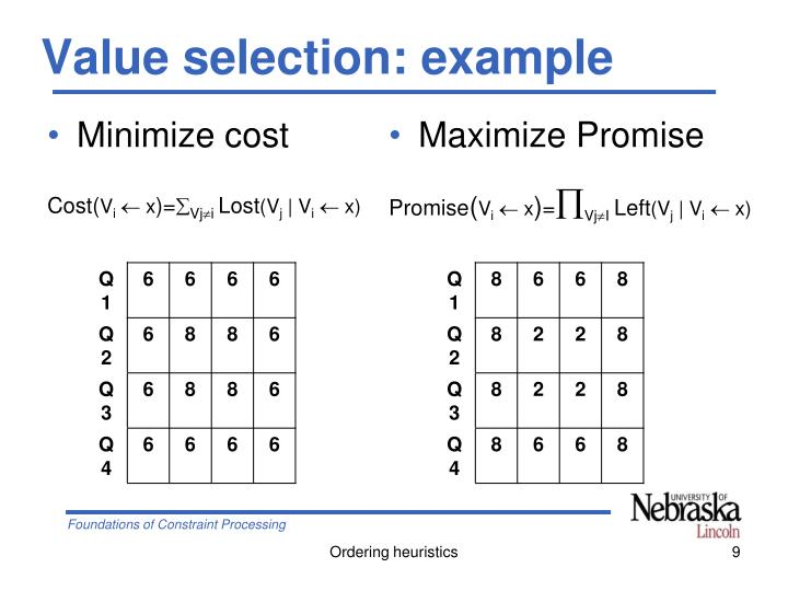 Value selection: example
