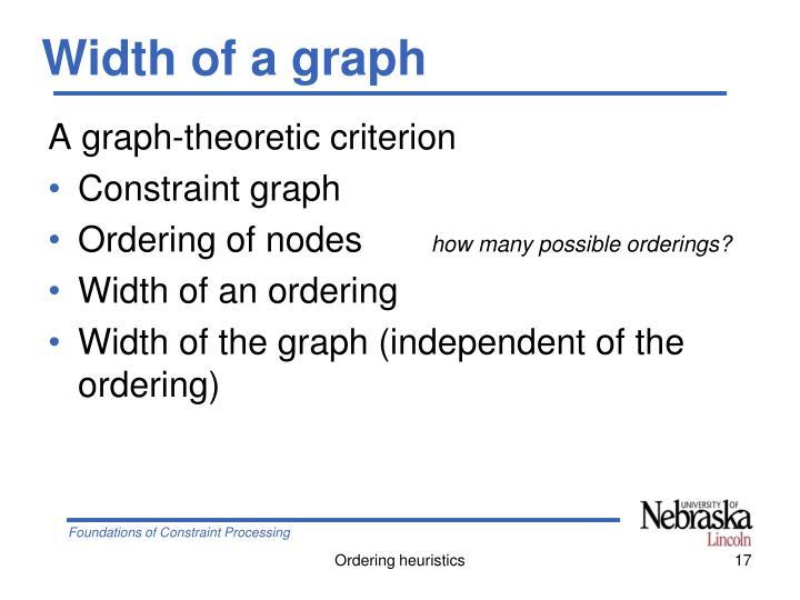 Width of a graph
