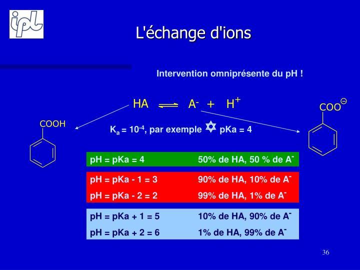 L'échange d'ions