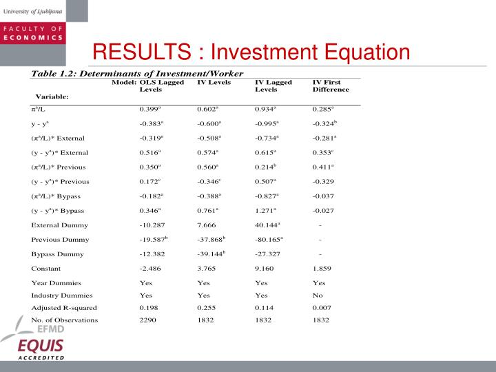 RESULTS : Investment Equation
