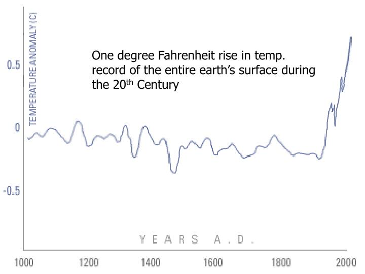 One degree Fahrenheit rise in temp. record of the entire earth's surface during the 20