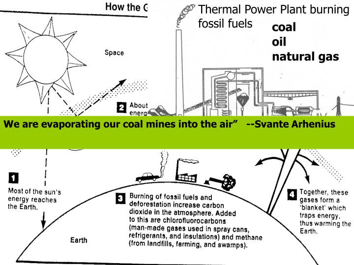 Thermal Power Plant burning fossil fuels