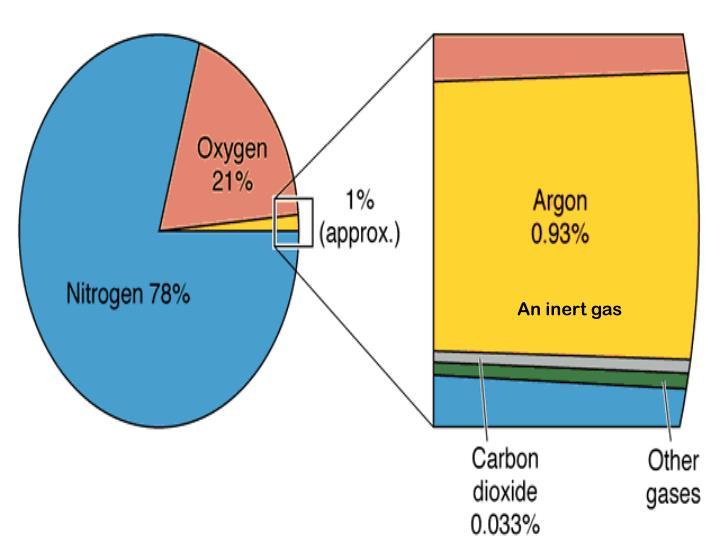 An inert gas