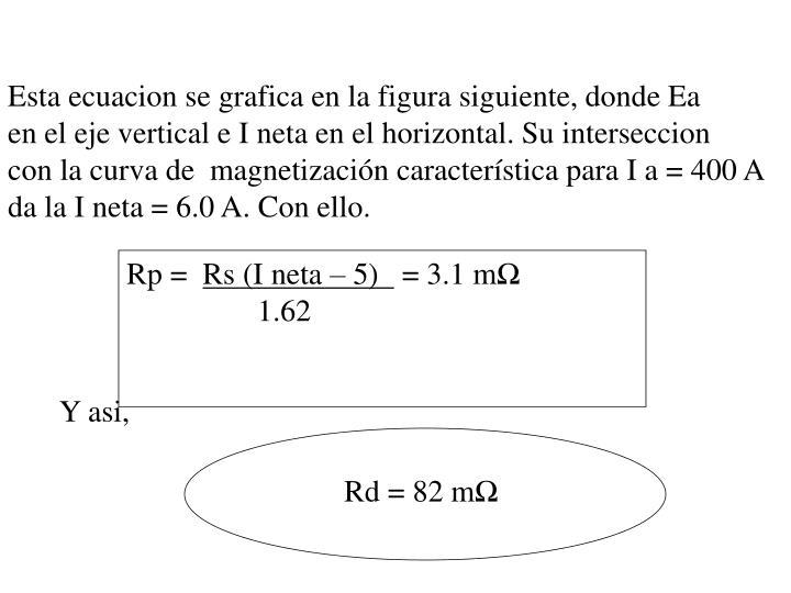 Esta ecuacion se grafica en la figura