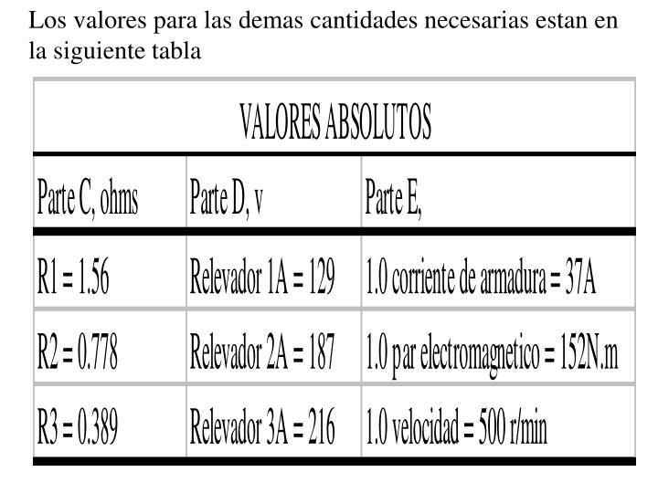 Los valores para las demas cantidades necesarias estan en la siguiente tabla