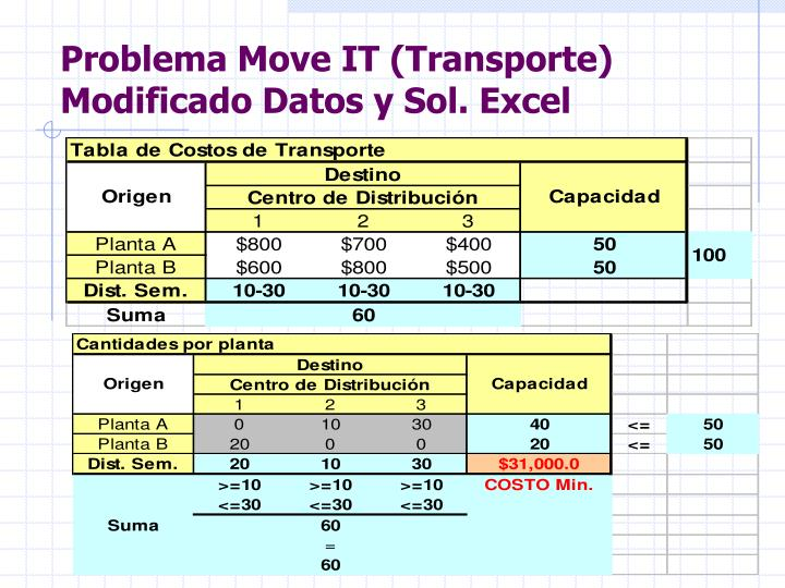 Problema Move IT (Transporte) Modificado Datos y Sol. Excel