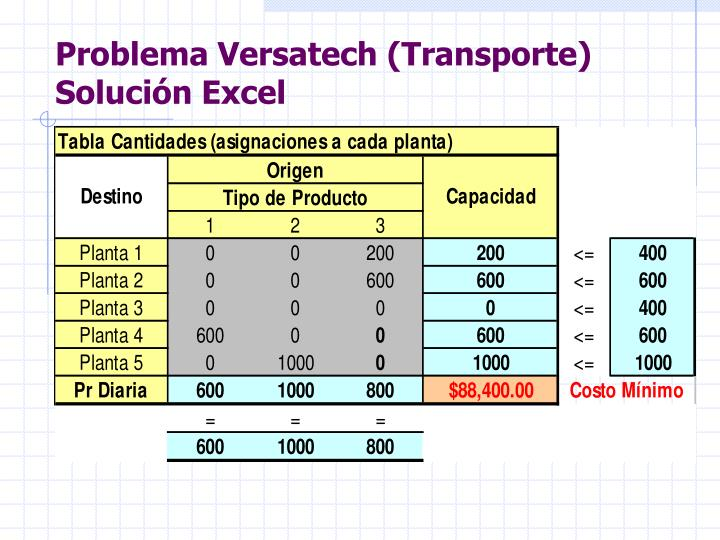 Problema Versatech (Transporte) Solución Excel