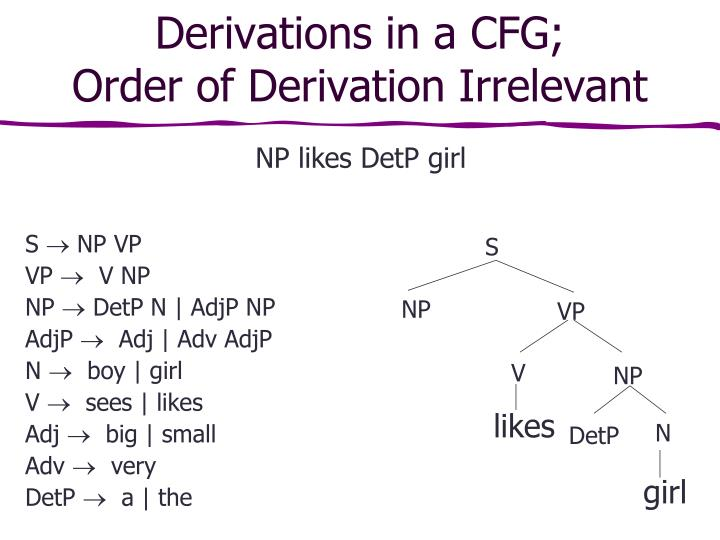 Derivations in a CFG;