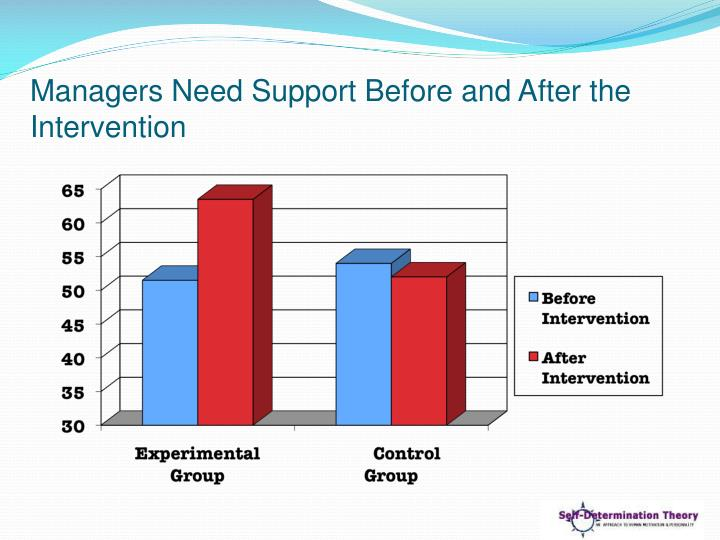 Managers Need Support Before and After the Intervention