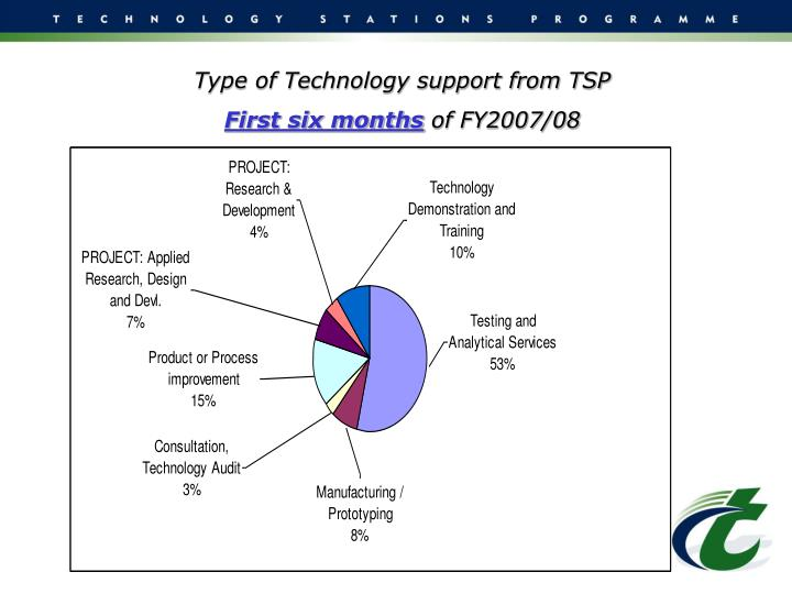Type of Technology support from TSP