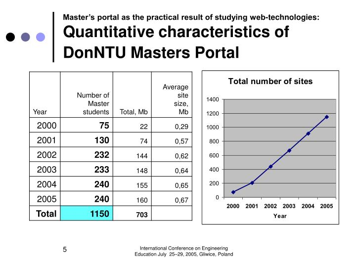Master's portal as the practical result of studying web-technologies