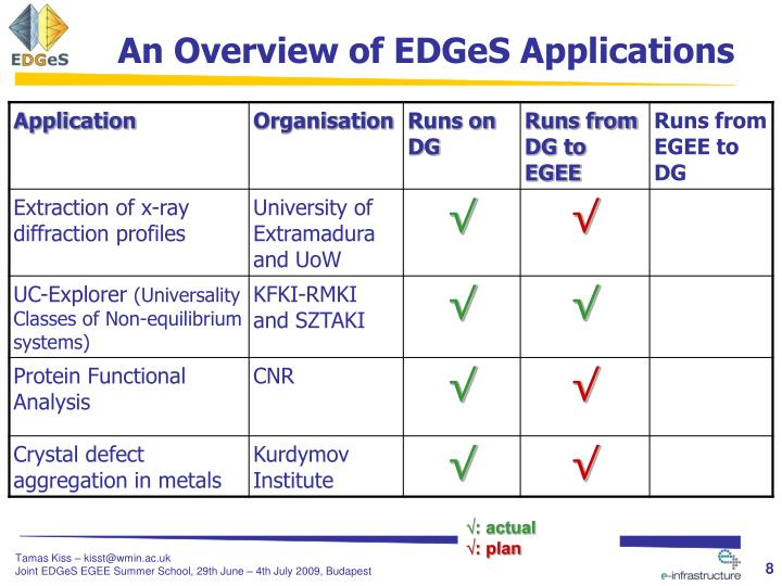 An Overview of EDGeS Applications