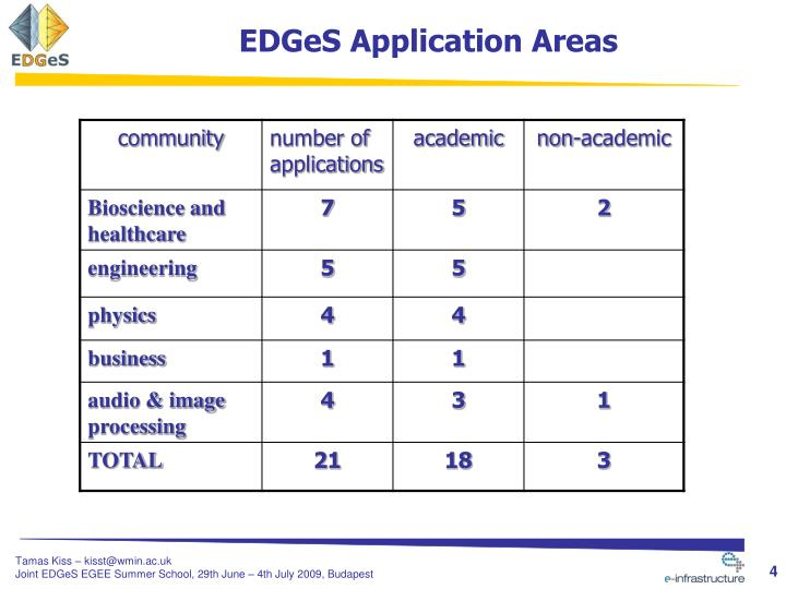 EDGeS Application Areas