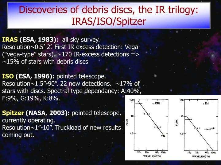 Discoveries of debris discs, the IR trilogy: IRAS/ISO/Spitzer