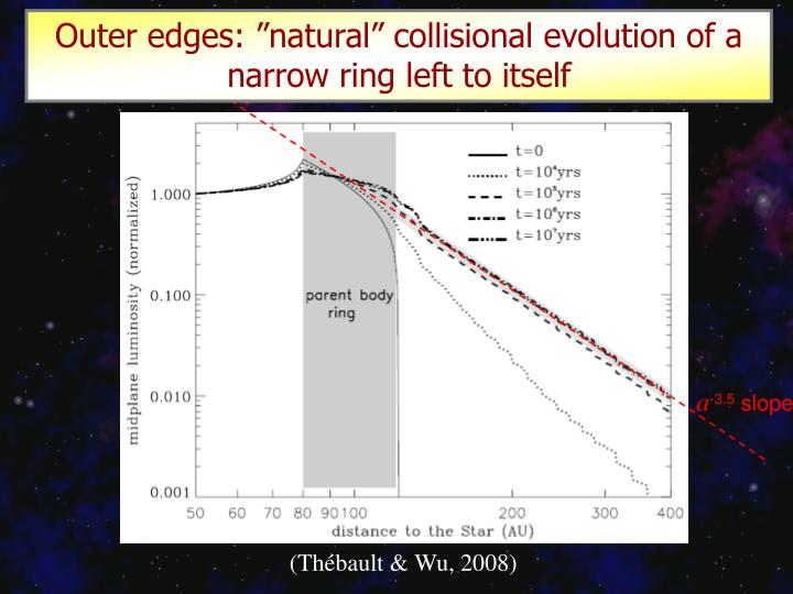 "Outer edges: ""natural"" collisional evolution of a narrow ring left to itself"