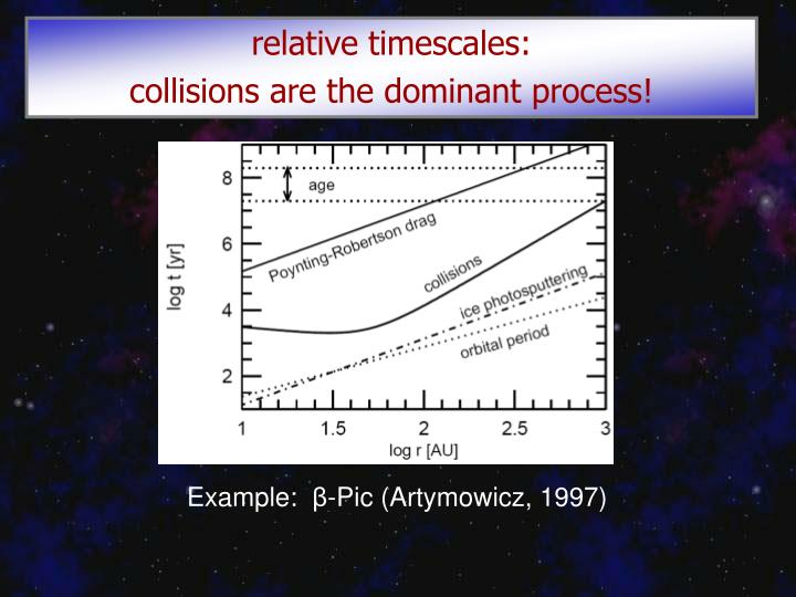 relative timescales: