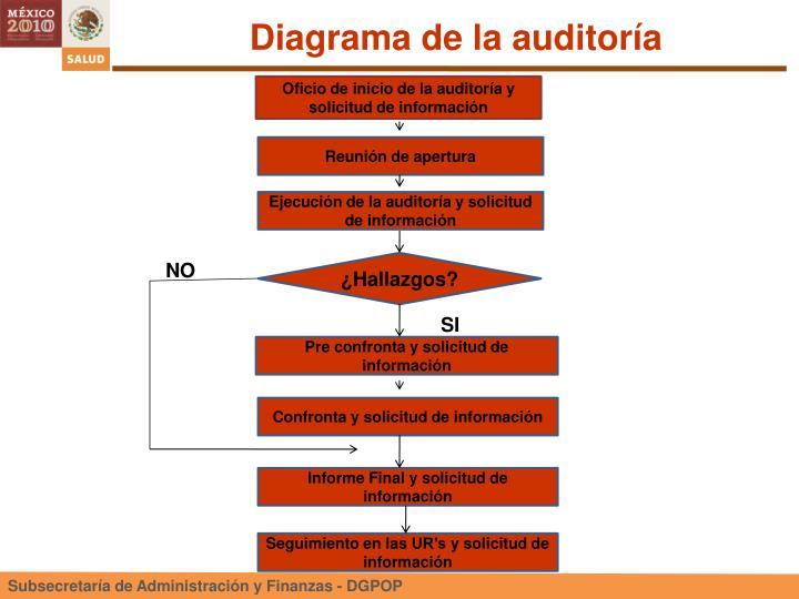 Diagrama de la auditoría