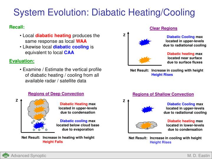 System Evolution: Diabatic Heating/Cooling