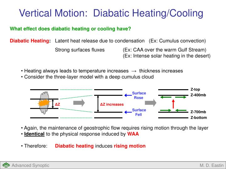 Vertical Motion:  Diabatic Heating/Cooling