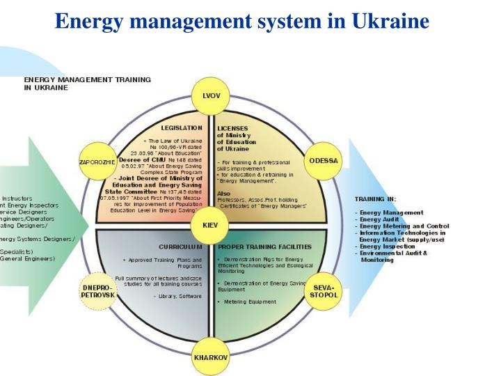 Energy management system in Ukraine