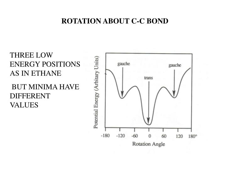 ROTATION ABOUT C-C BOND