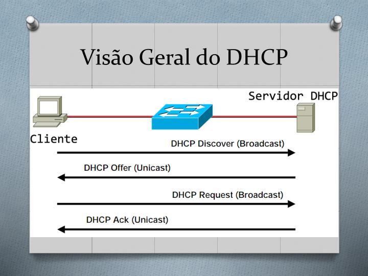 Visão Geral do DHCP