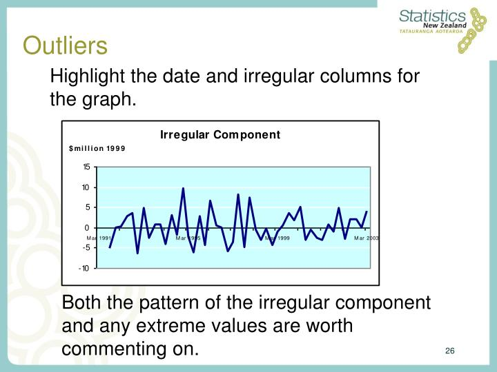 Highlight the date and irregular columns for the graph.