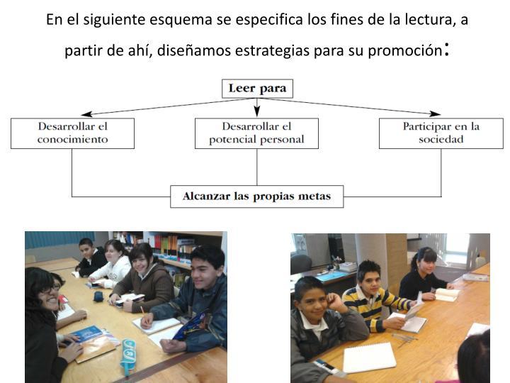 En el siguiente esquema se especifica los fines de la lectura, a partir de ahí, diseñamos estrategias para su promoción