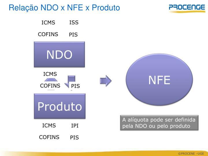 Relação NDO x NFE x Produto