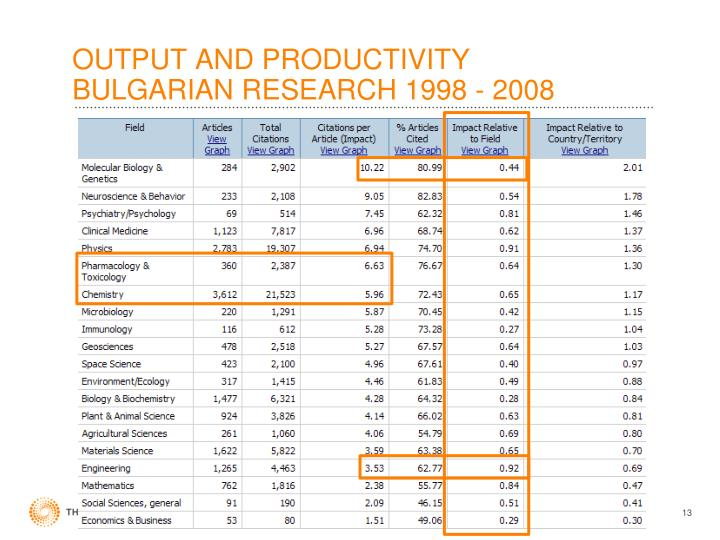 OUTPUT AND PRODUCTIVITY