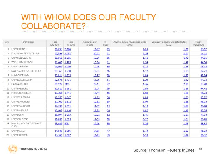 WITH WHOM DOES OUR FACULTY COLLABORATE?