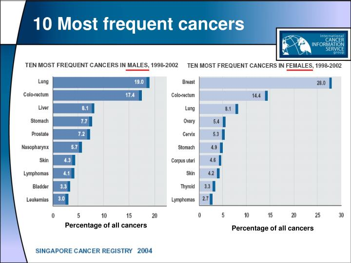 10 most frequent cancers