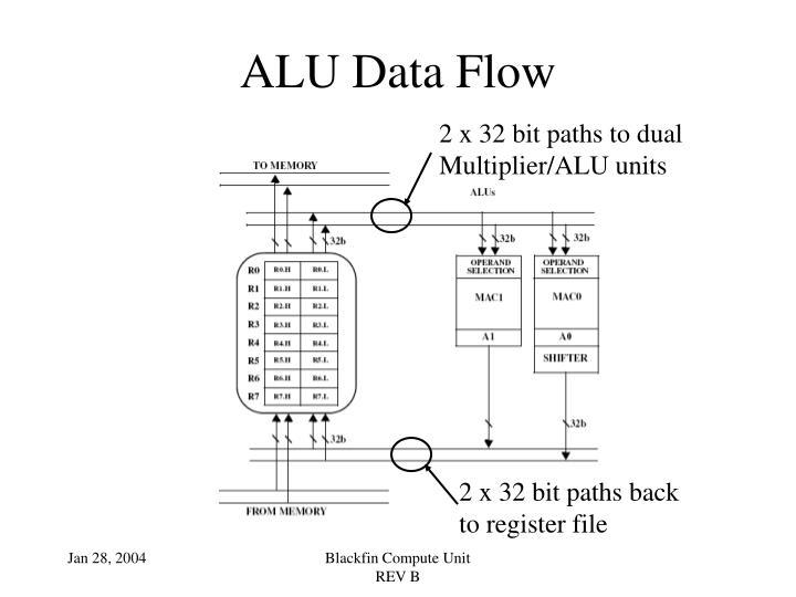 ALU Data Flow