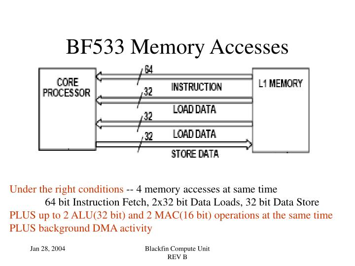 BF533 Memory Accesses