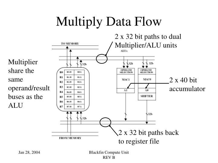 Multiply Data Flow