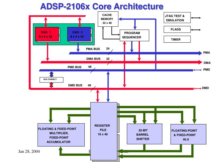 ADSP-2106x Core Architecture