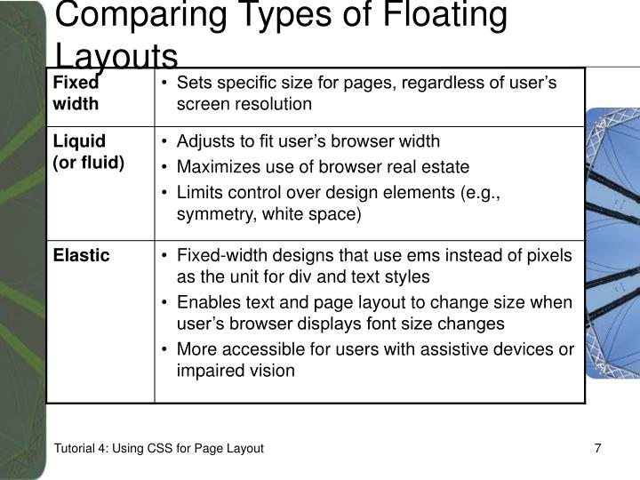Comparing Types of Floating Layouts