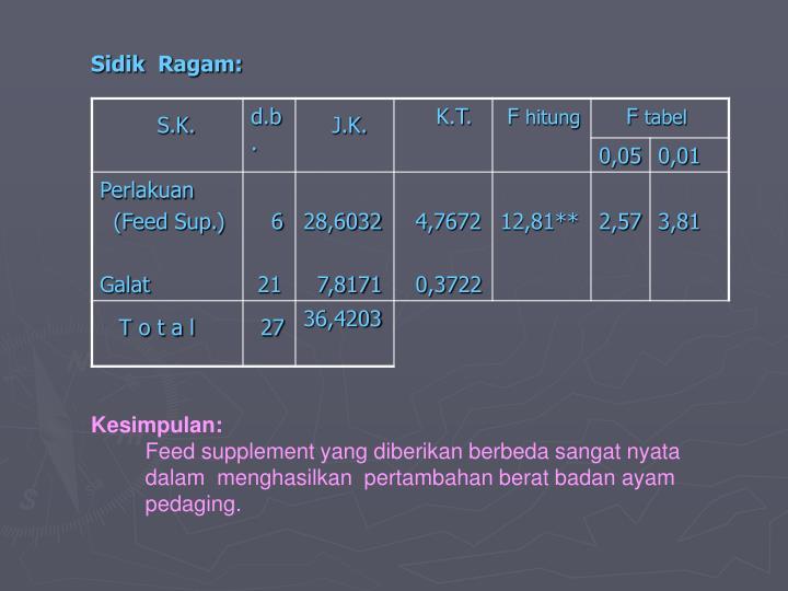 Sidik  Ragam: