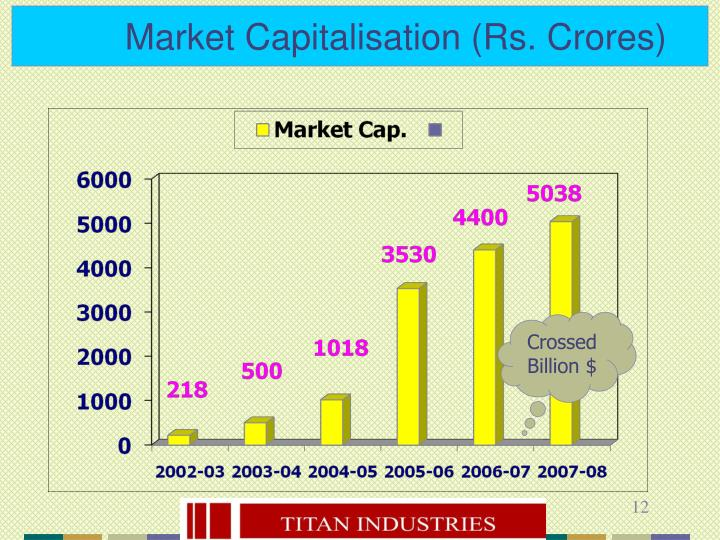 Market Capitalisation (Rs. Crores)