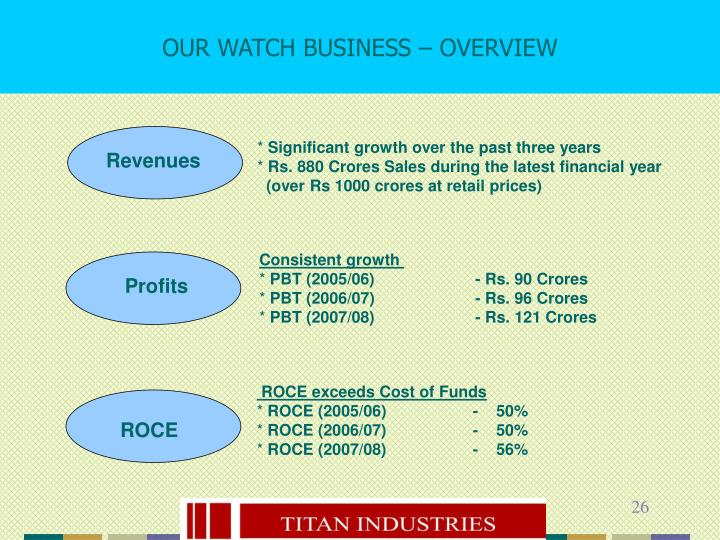 OUR WATCH BUSINESS – OVERVIEW