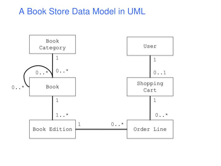 A Book Store Data Model in UML