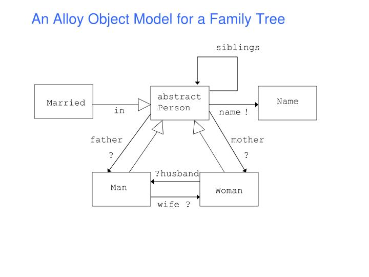 An Alloy Object Model for a Family Tree