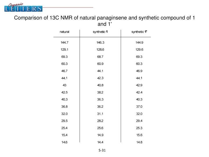 Comparison of 13C NMR of natural panaginsene and synthetic compound of 1 and 1'