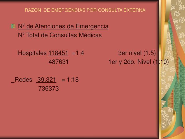 RAZON  DE EMERGENCIAS POR CONSULTA EXTERNA