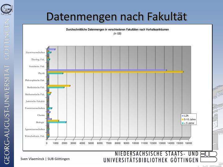Datenmengen nach Fakultät