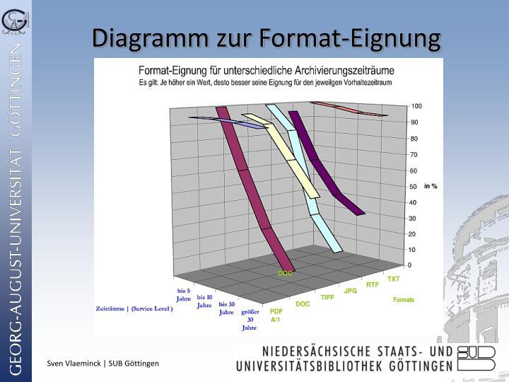 Diagramm zur Format-Eignung